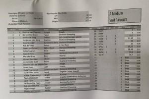 dunyah_landvancuijk_scorelijst